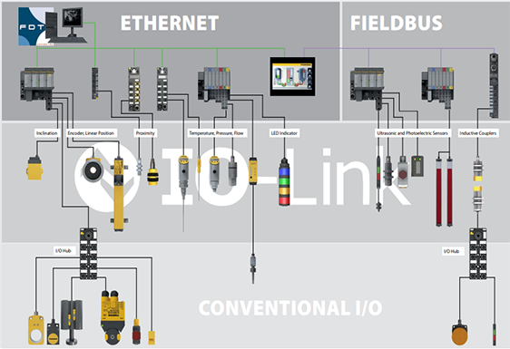 How can IO-Link benefit your application?